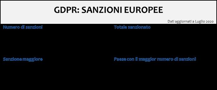Sanzioni privacy GDPR Labor Project