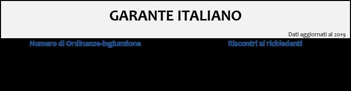 Sanzioni GDPR Garante italiano Labor Project